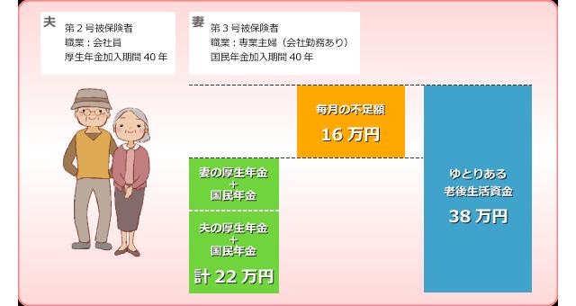 年金の支給額との比較