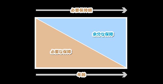 四角い保障